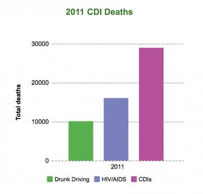 CDI Deaths 2011