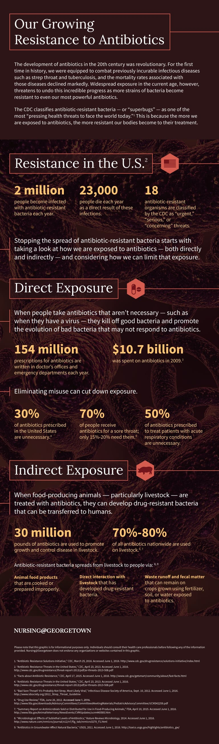 GU_antibiotic_resistance_infographic (1)